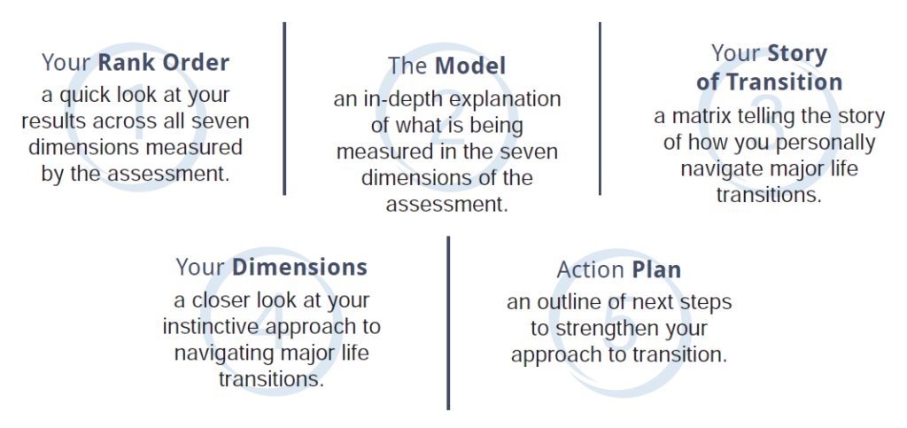The 5 parts of the assessment.